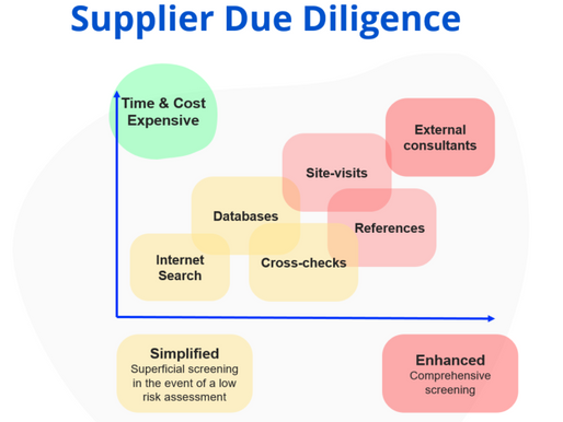 Supplier Due Diligence: Why You Need To Know Who You're Doing Business With