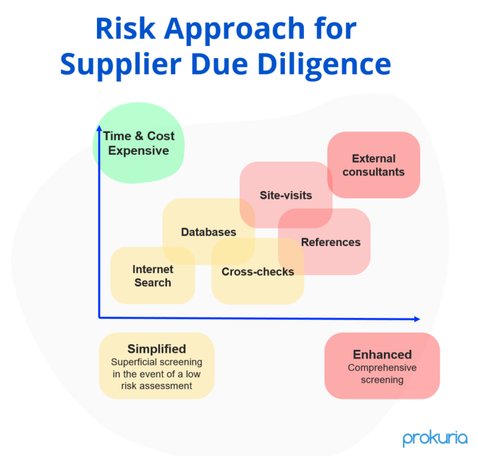 Diagram of Risk Approach for Supplier Due Diligence