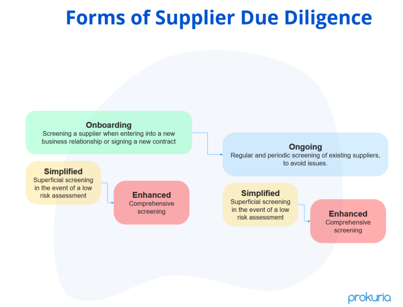 Diagram with Forms of Supplier Due Diligence