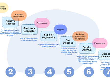 A Helpful Guide To The Vendor Onboarding Process