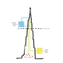 Burj Khalifa MEP Retrofit