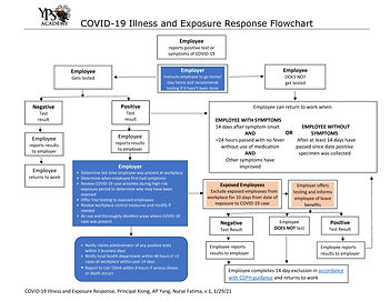 COVID-19 Illness and Exposure Response F