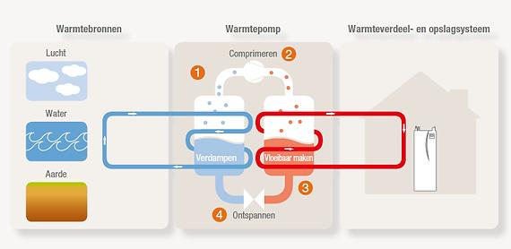 installatie warmtepompen in Waregem