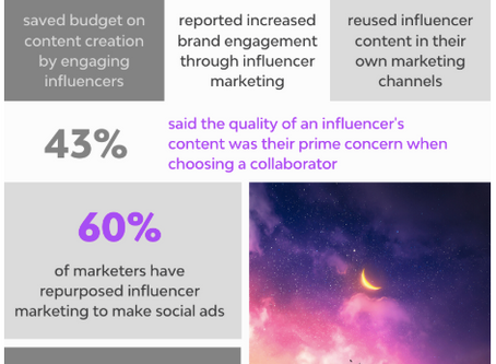How Marketers are using Influencers