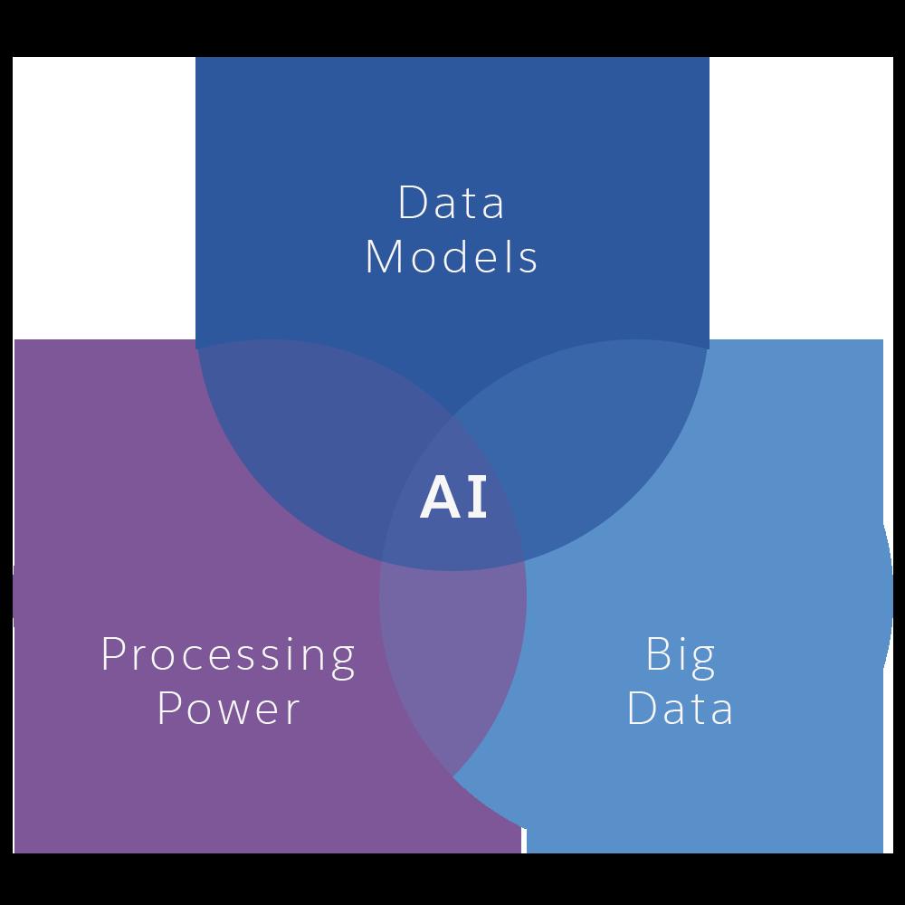 Salesforce.com - Closer look at AI
