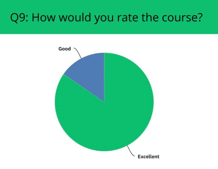 Rate the course