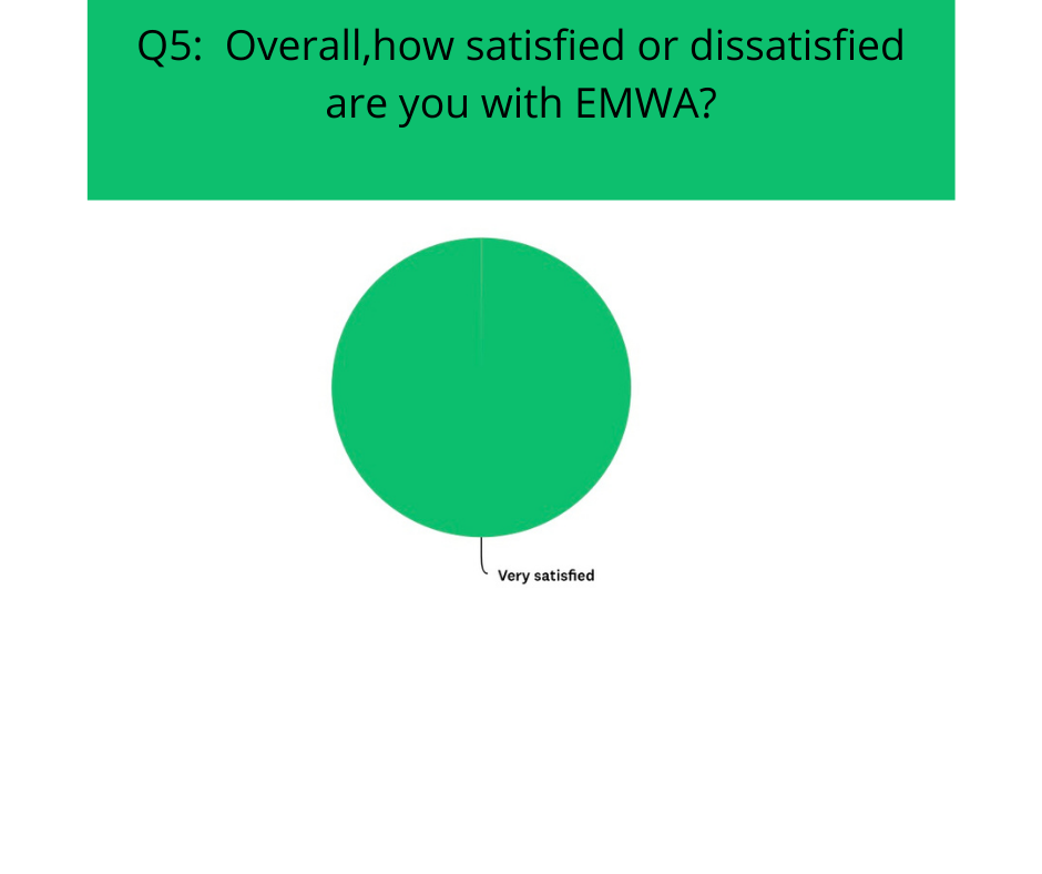 satisfied / dissatisfied