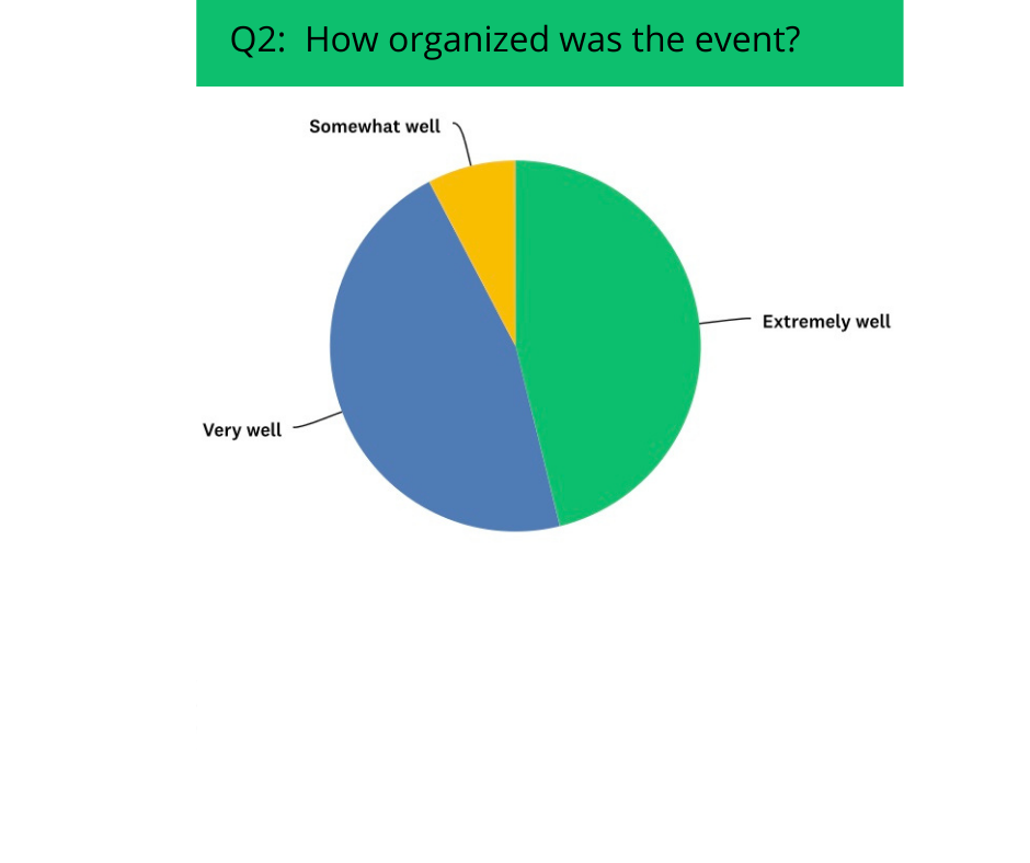 How Organized was the event?
