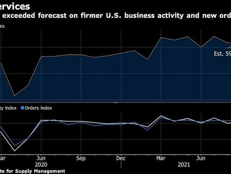 U.S. Services Gauge Edges Up as Business Activity Strengthens