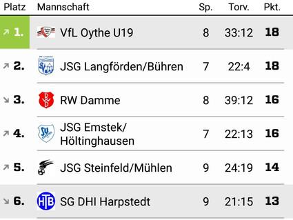 A-Junioren: VfL übernimmt die Tabellenführung