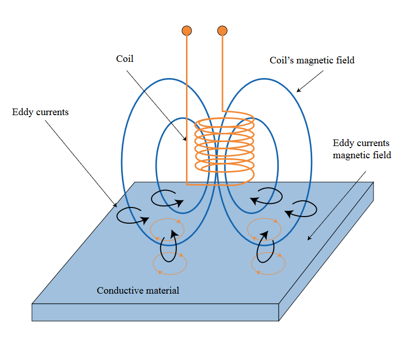Eddy Current Basic Principles
