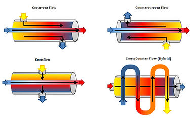 Chron38Image5 Heat-Exchanger-Flow-Config