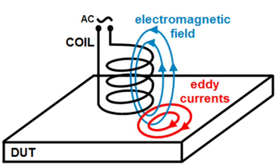 Intro to Eddy Current Testing