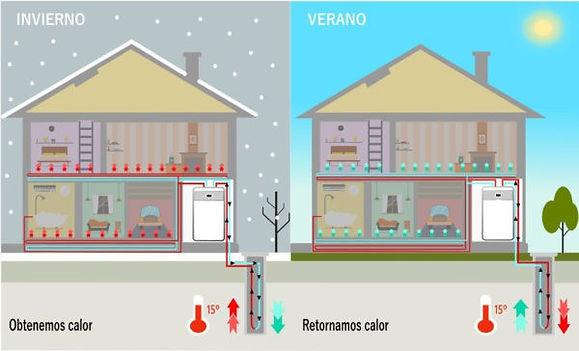climatizacion invierno y verano