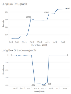banknifty trading strategy long box, backtested results 2019, profit and drawdown