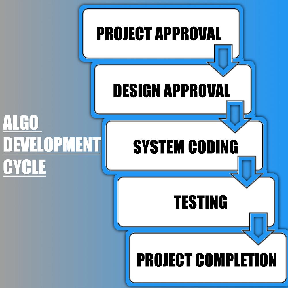 Custom algo development for automating trading strategy