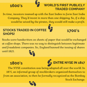 Barter system to Algo trading: The Evolution of Stock Market Trading