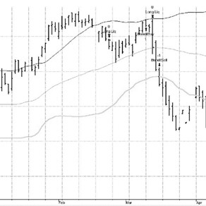 Trading Strategy # 3  Bollinger BANDIT