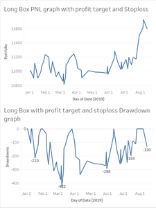 profit and drawdown of banknifty strtegy backtested data