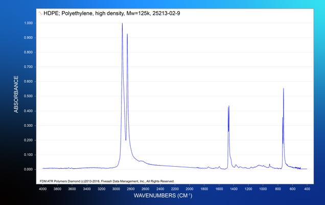 HDPE_Polyethylene_high_density_Mw=125k_25213-02-9.png