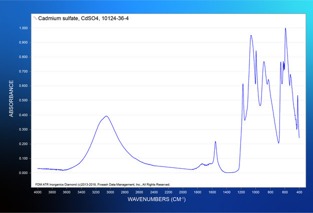 Cadmium sulfate, CdSO4, 10124-36-4.png