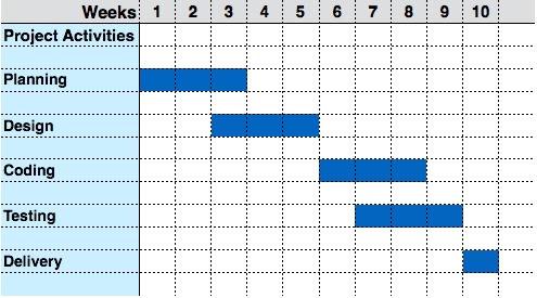 Prototypical Waterfall Gantt Chart