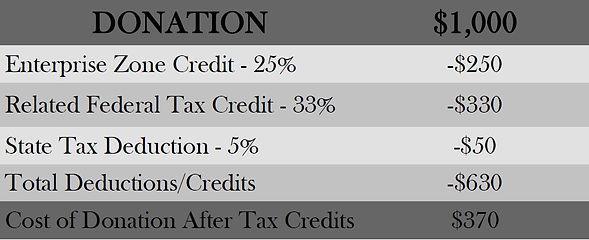EZ tax credit example.JPG