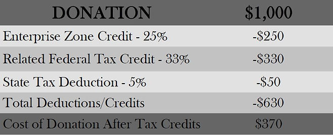 EZ tax credit example.JPG
