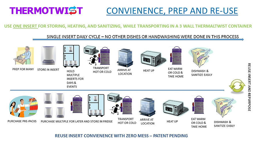 Drop and Twist Thermal Container Multi Insert System - Microwave, Dishwash Sanitize,  Freeze, Fidge, Small Space Storage