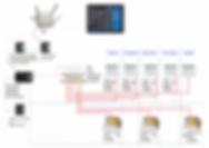 Схема оборудования Умного Дома, пример стоимости. Вариант 1.