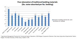 Poor Absorption-Traditional Bedding