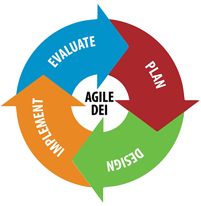 "The ""Agile DEI"" cycle, designed by tparker@co LLC for Adriele Parker LLC. This image shows four parts to agile DEI: Evaluate, Plan, Design, and Implement."