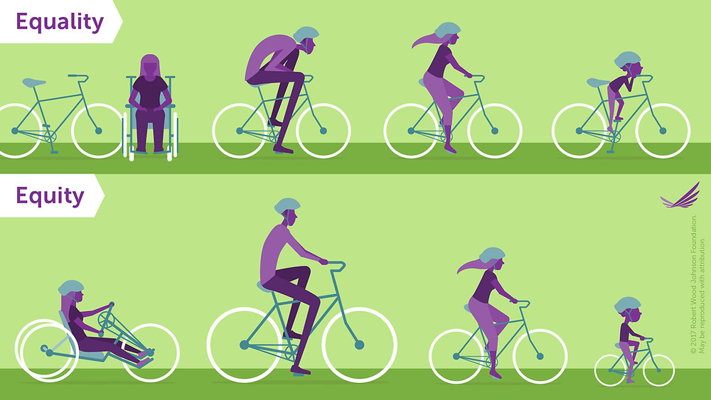 A two part illustration to differentiate between equality and equity. In the first illustration, the equality illustration, four individuals of various physical statures and abilities are provided the same bike. Only one person can comfortably sit on the bike. In the second illustration, the equity illustration, the same four individuals have been provided with bikes that fit their individual physical needs.