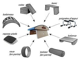 """Yogajust, équipement """"couteau suisse"""" multifonction"""