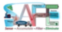 PFAS SAFE Logo v6.png