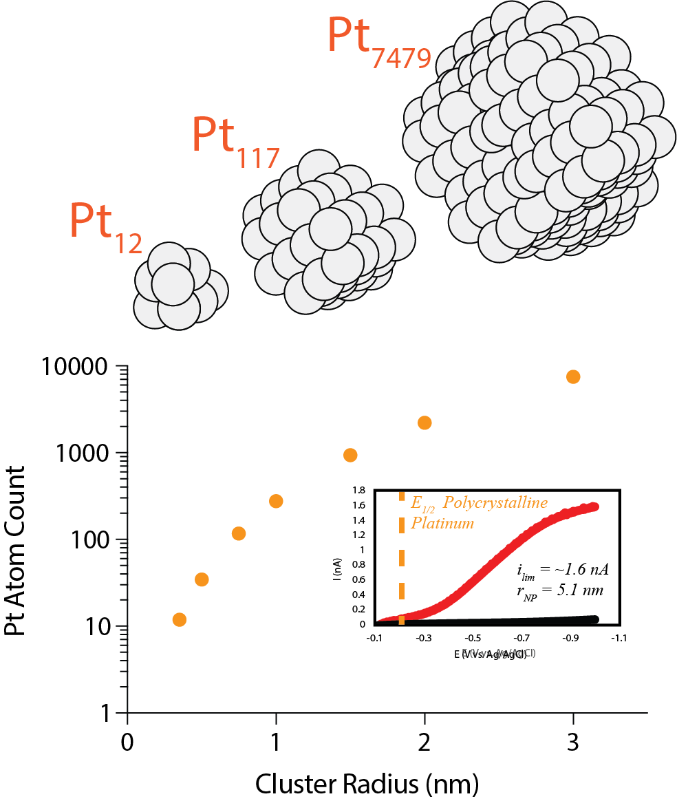 Size of Clusters