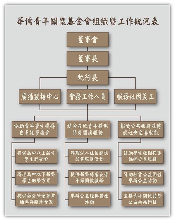 華儒組織圖.jpg