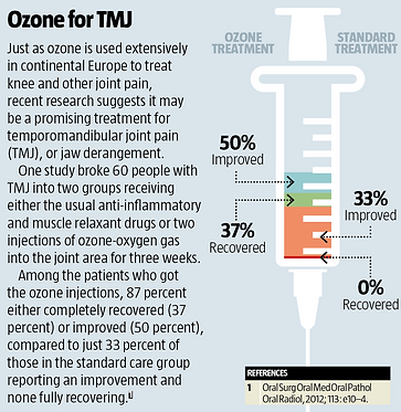 Pic 2 Ozone for TMJ.png