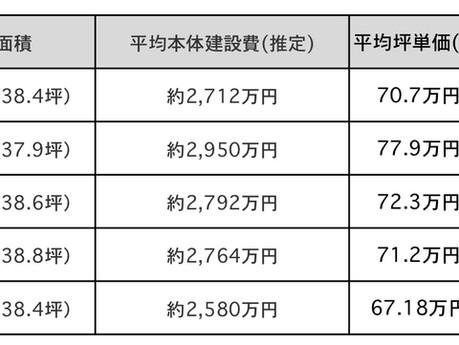 住宅産業にまつわること(1):新築住宅における平均住宅面積・平均建設費・平均坪単価