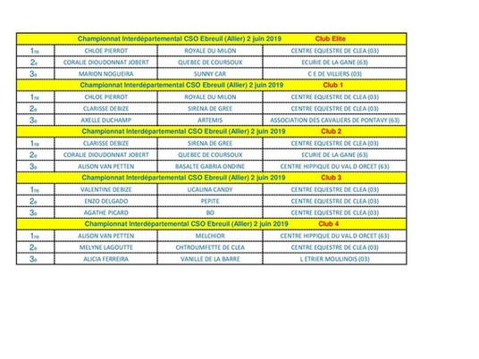 Retour sur le Championnat Interdépartemental CSO Club au CE Hippos d'Ebreuil (03)