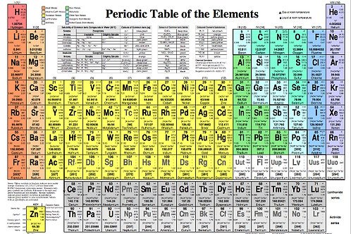 Periodic Table of the Chemical Elements Data Card