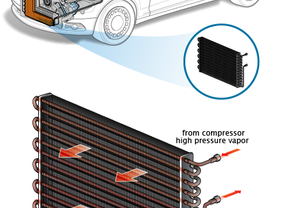 How Much does an Air Conditioner Condenser Replacement Cost?