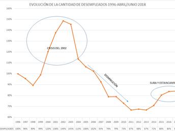 LA GRÁFICA DE LA SEMANA: EL DESEMPLEO EN URUGUAY