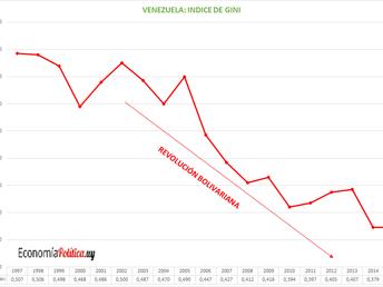 LA GRÁFICA DE LA SEMANA: Venezuela y el índice de Gini
