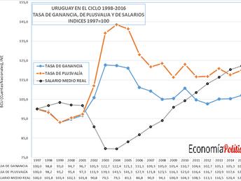 URUGUAY EN EL CICLO 1998-2016. TASA DE GANANCIA, DE PLUSVALÍA Y DE SALARIOS