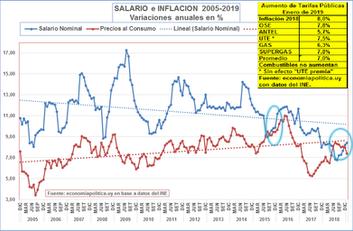 LA GRÁFICA DE LA SEMANA: EL SALARIO RECUPERA CON MENOR INFLACIÓN
