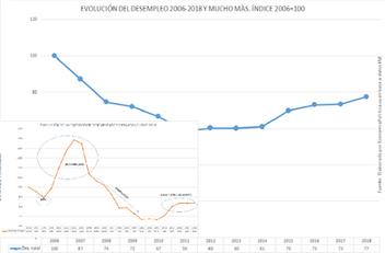 LA GRÁFICA DE LA SEMANA: EVOLUCIÓN DEL DESEMPLEO 2006-2018 Y MUCHO MÁS