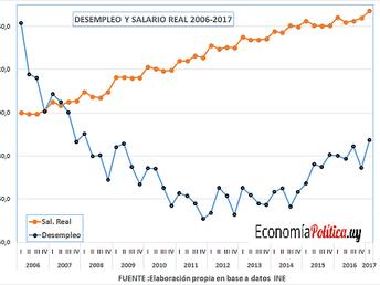 EVOLUCIÓN DEL SALARIO REAL Y EL DESEMPLEO.  URUGUAY 2006 Y 2017 (TRIMESTRAL)