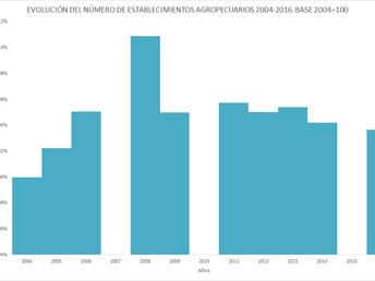 La gráfica de la semana: los establecimientos agropecuarios se perdieron en la crisis del 2002
