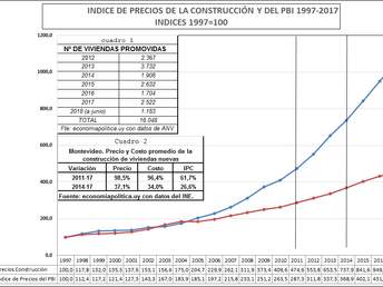 LA GRÁFICA DE LA SEMANA: La rentabilidad de la construcción